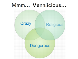 "Venn diagram showing slightly overlapping circles titled ""crazy"", ""religious"", and ""dangerous""."